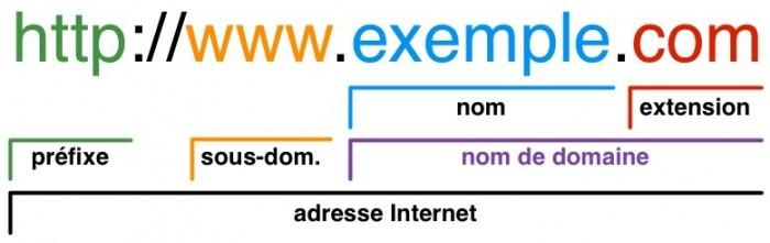 naziv-domena